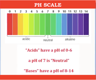 Acid-Free PH Key