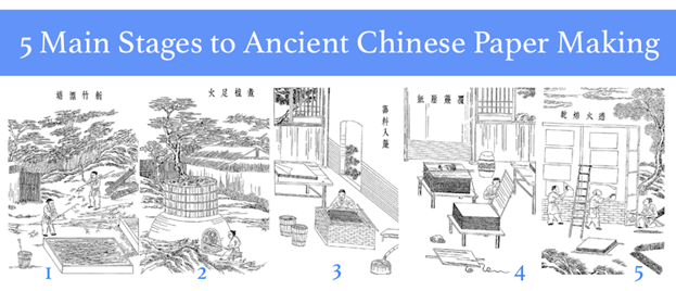 Chinese Papermaking in 5 Steps
