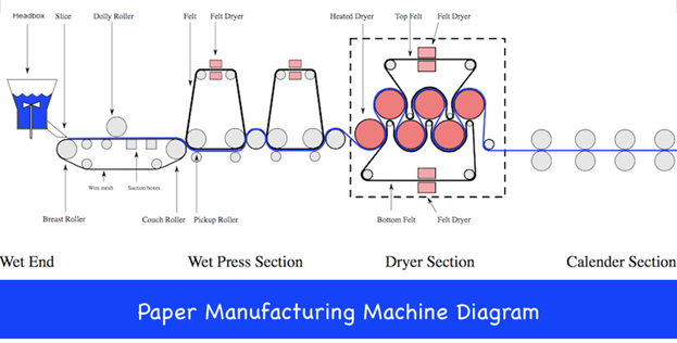 Paper Making Machine Diagram