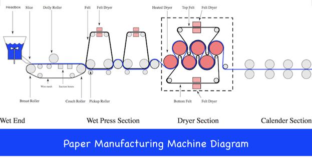 Paper Making Machine Diagram